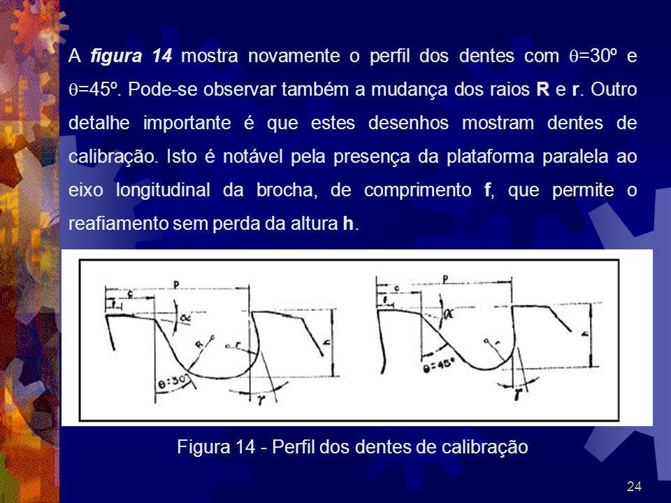24 A figura 14 mostra novamente o perfil dos dentes com =30º e =45º. Pode-se observar também a mudança dos raios R e r. Outro detalhe importante é que