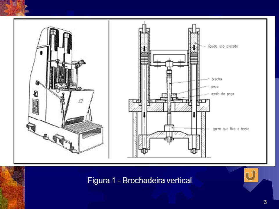 3 Figura 1 - Brochadeira vertical