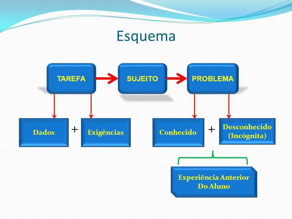 Esquema + + TAREFASUJEITOPROBLEMA DadosExigênciasConhecido Desconhecido (Incógnita) Experiência Anterior Do Aluno