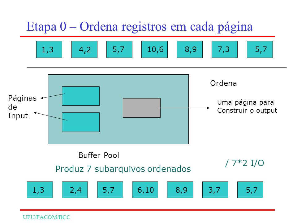 UFU/FACOM/BCC 1,34,2 5,710,68,97,35,7 Buffer Pool Ordena 1,3 Uma página para Construir o output Páginas de Input / 7*2 I/O Produz 7 subarquivos ordenados 1,32,45,7 6,108,93,75,7 Etapa 0 – Ordena registros em cada página