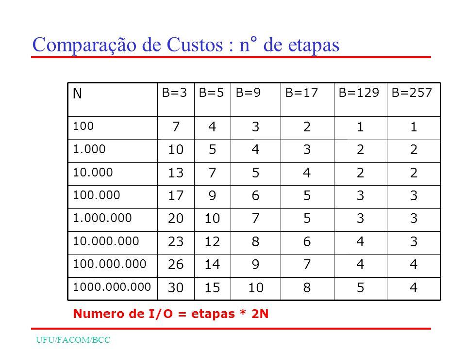 UFU/FACOM/BCC Comparação de Custos : n° de etapas 458101530 1000.000.000 44791426 100.000.000 34681223 10.000.000 33571020 1.000.000 3356917 100.000 2245713 10.000 2234510 1.000 112347 100 B=257B=129B=17B=9B=5B=3 N Numero de I/O = etapas * 2N