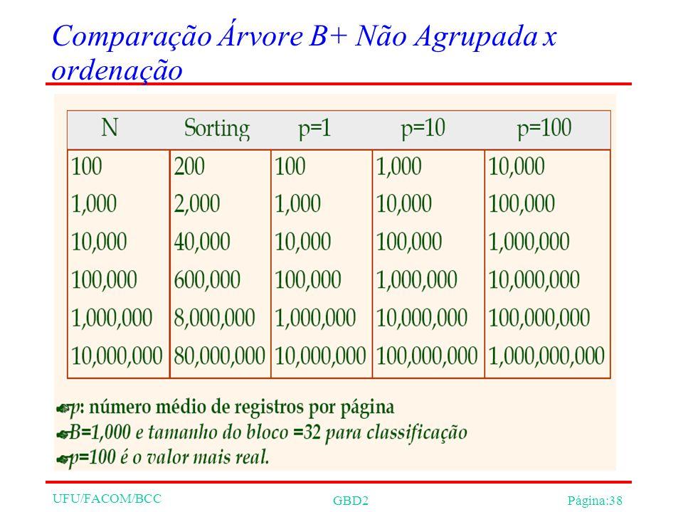 UFU/FACOM/BCC GBD2Página:38 Comparação Árvore B+ Não Agrupada x ordenação