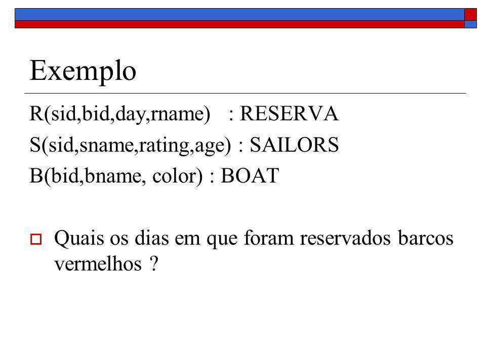 Exemplo R(sid,bid,day,rname) : RESERVA S(sid,sname,rating,age) : SAILORS B(bid,bname, color) : BOAT Quais os dias em que foram reservados barcos vermelhos