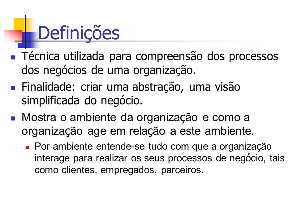 Definições Técnica utilizada para compreensão dos processos dos negócios de uma organização. Finalidade: criar uma abstração, uma visão simplificada d