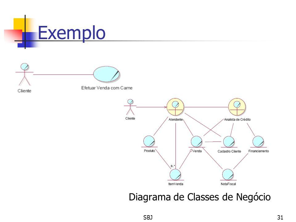Exemplo Diagrama de Casos de Uso Diagrama de Classes de Negócio 31SBJ