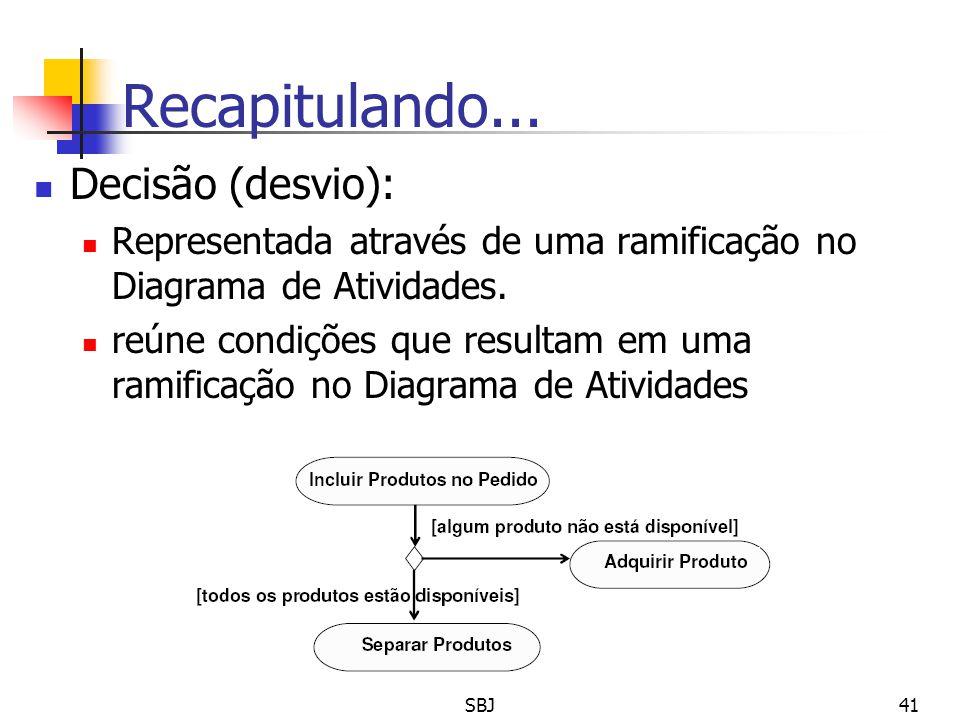 Recapitulando... Decisão (desvio): Representada através de uma ramificação no Diagrama de Atividades. reúne condições que resultam em uma ramificação
