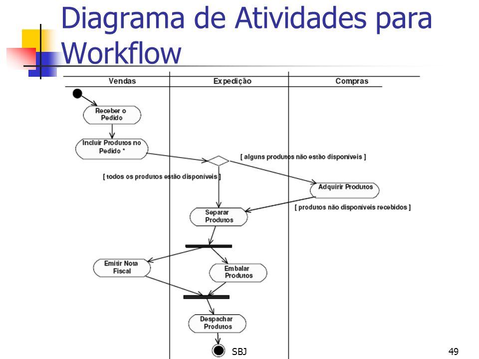 Diagrama de Atividades para Workflow 49SBJ