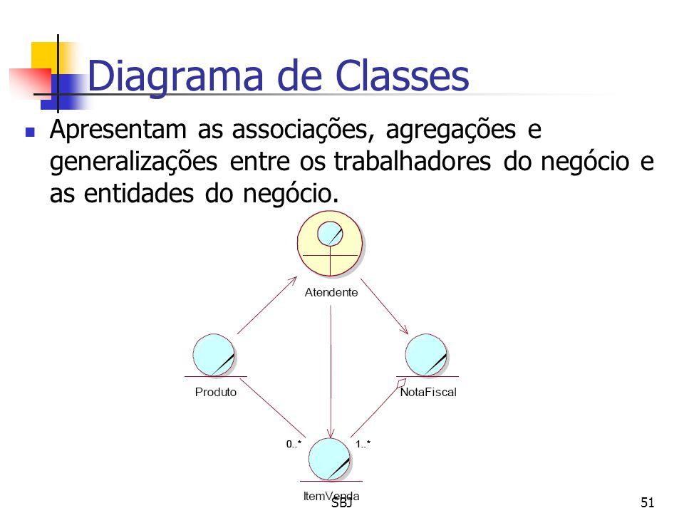 Diagrama de Classes Apresentam as associações, agregações e generalizações entre os trabalhadores do negócio e as entidades do negócio. 51SBJ