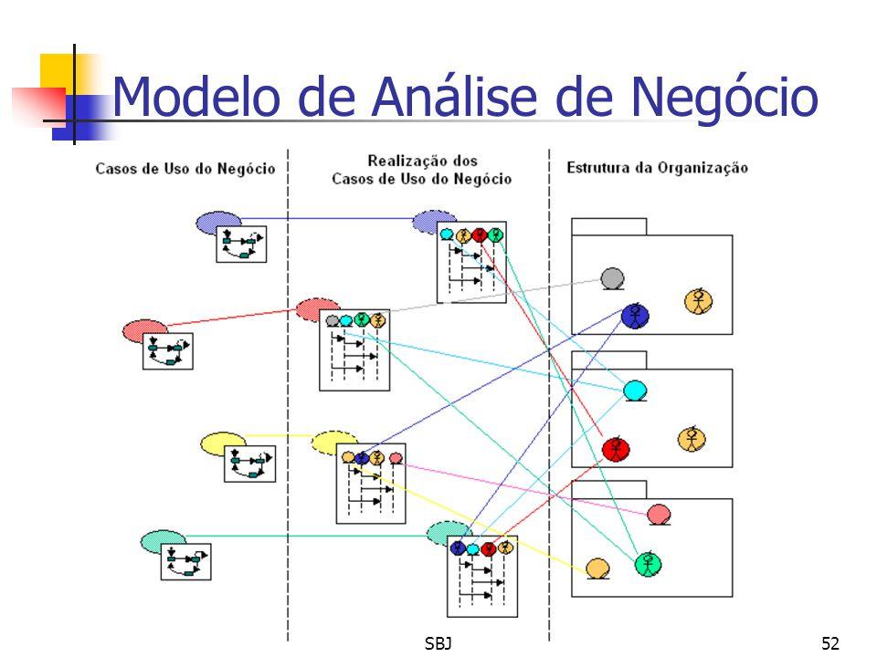Modelo de Análise de Negócio 52SBJ