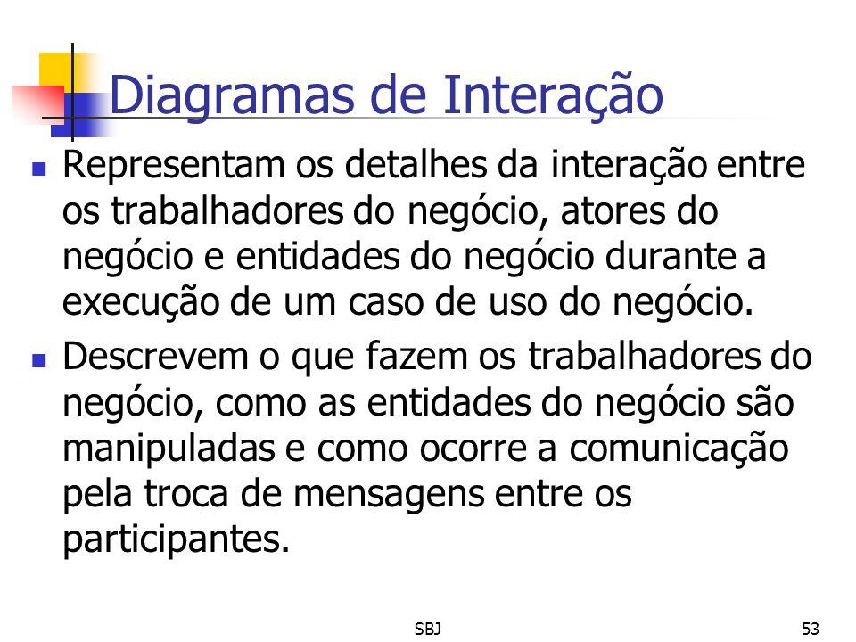 Diagramas de Interação Representam os detalhes da interação entre os trabalhadores do negócio, atores do negócio e entidades do negócio durante a exec