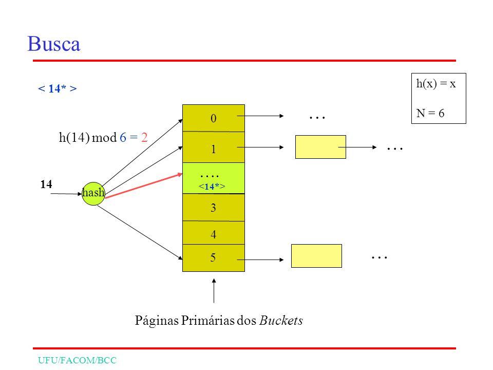 UFU/FACOM/BCC Busca 0 1 2 5 hash h(14) mod 6 = 2 14 … … … Páginas Primárias dos Buckets h(x) = x N = 6 4 3 ….