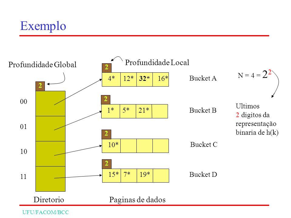 UFU/FACOM/BCC Exemplo 00 01 10 11 2 Diretorio Profundidade Global 4*12*32*16* 2 1*5*21* 2 10* 2 15*7*19* 2 Bucket A Bucket B Bucket C Bucket D Paginas de dados Profundidade Local N = 4 = 2 2 Ultimos 2 digitos da representação binaria de h(k)