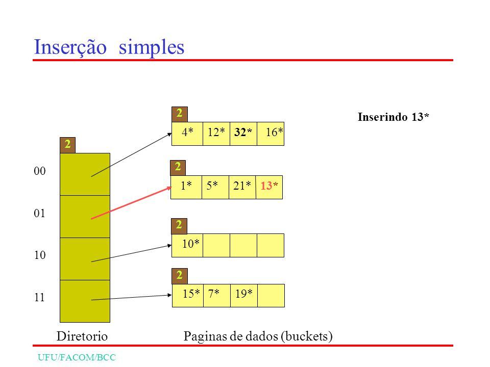 UFU/FACOM/BCC Inserção simples 00 01 10 11 2 Diretorio 4*12*32*16* 2 1*5*21* 2 10* 2 15*7*19* 2 Paginas de dados (buckets) Inserindo 13* 13*