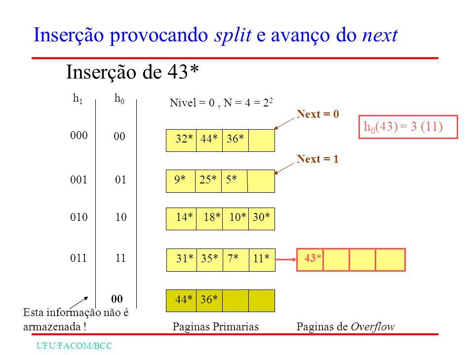 UFU/FACOM/BCC 32*44*36* 9*25*5* 14* 31*35*7* 18*10*30* 11* Nivel = 0, N = 4 = 2 2 Next = 0 h0h0 h1h1 00 01 10 11 000 001 010 011 Esta informação não é armazenada .