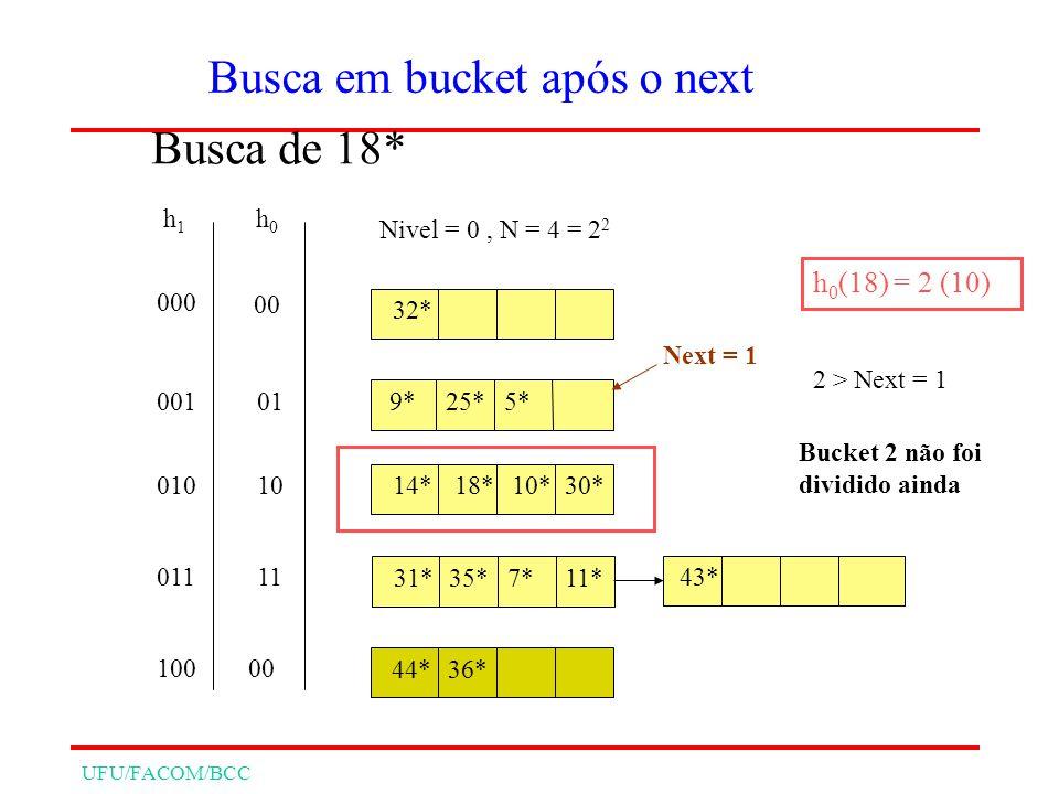 UFU/FACOM/BCC 32* 9*25*5* 14* 31*35*7* 18*10*30* 11* Nivel = 0, N = 4 = 2 2 h0h0 h1h1 00 01 10 11 000 001 010 011 Busca de 18* h 0 (18) = 2 (10) 43* Next = 1 44*36* 00 2 > Next = 1 Bucket 2 não foi dividido ainda 100 Busca em bucket após o next