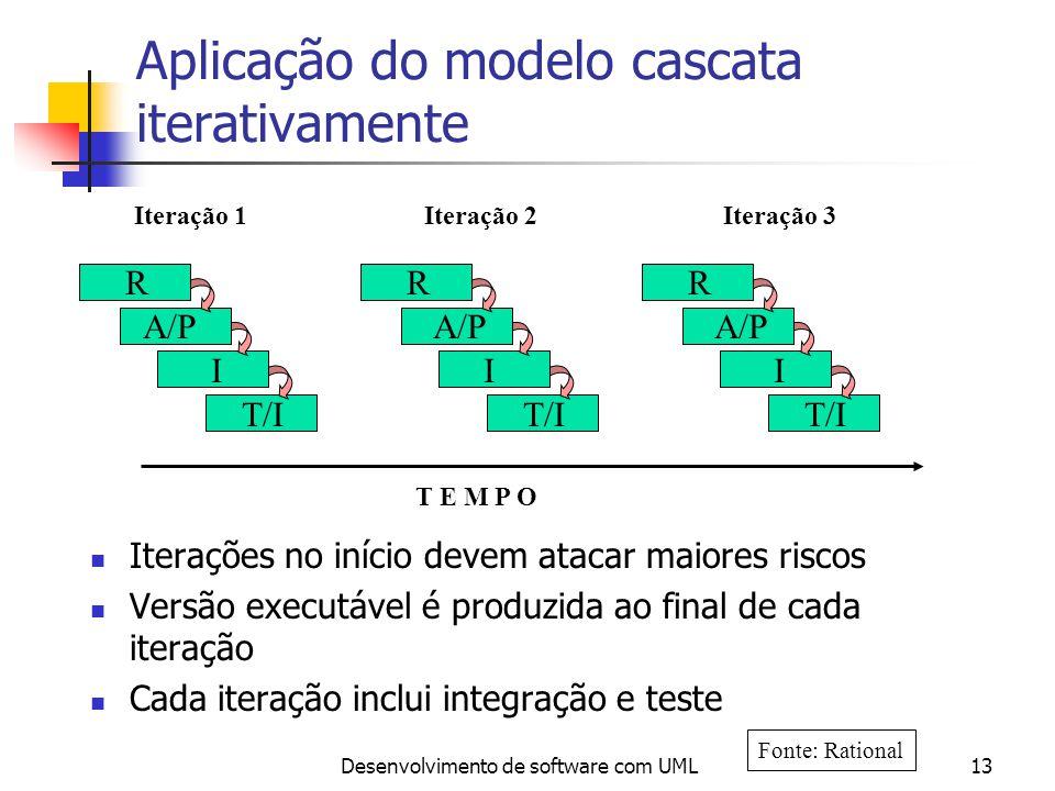 Desenvolvimento de software com UML13 Aplicação do modelo cascata iterativamente Iterações no início devem atacar maiores riscos Versão executável é p