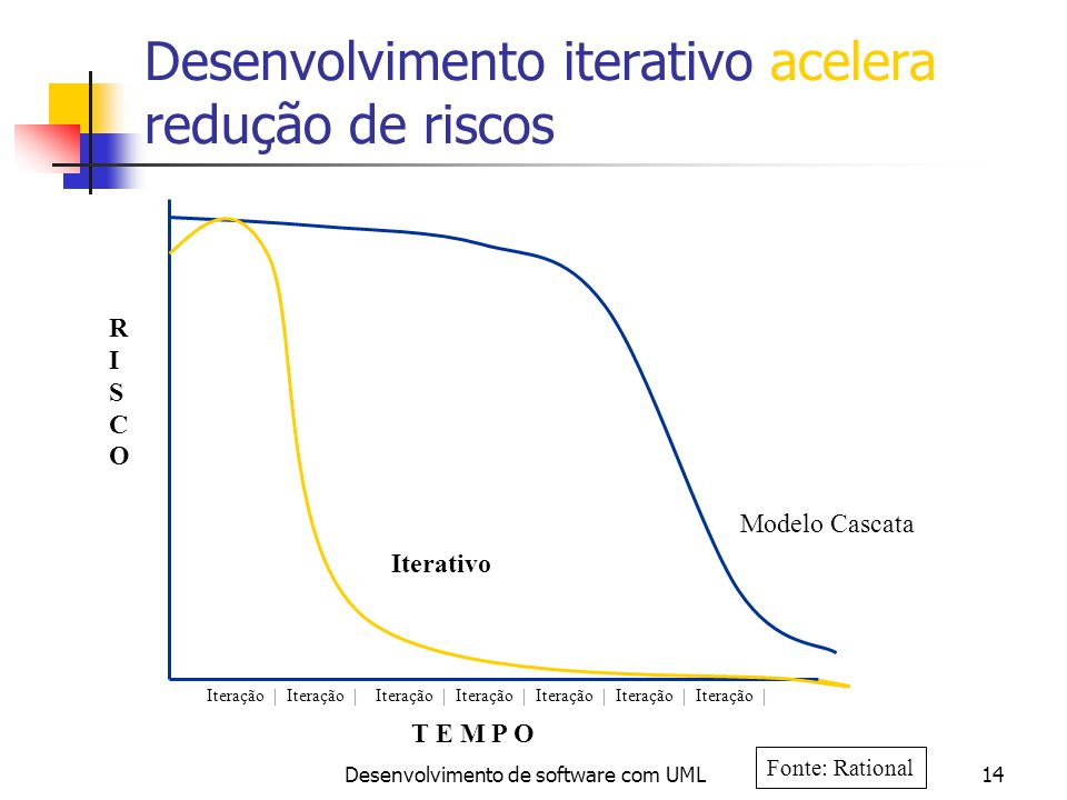 Desenvolvimento de software com UML14 Desenvolvimento iterativo acelera redução de riscos RISCORISCO T E M P O Modelo Cascata Iterativo Iteração | Fon