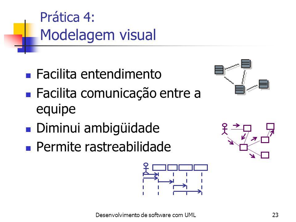 Desenvolvimento de software com UML23 Prática 4: Modelagem visual Facilita entendimento Facilita comunicação entre a equipe Diminui ambigüidade Permit