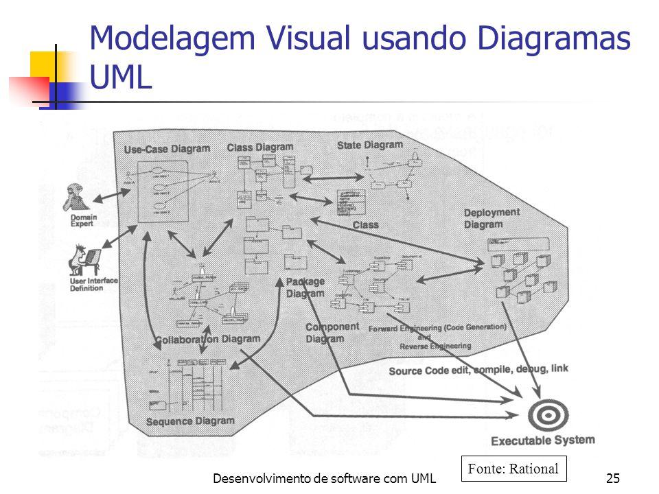 Desenvolvimento de software com UML25 Modelagem Visual usando Diagramas UML Fonte: Rational