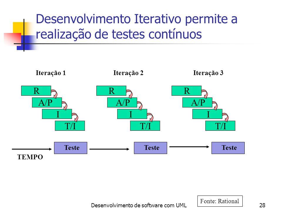 Desenvolvimento de software com UML28 Desenvolvimento Iterativo permite a realização de testes contínuos TEMPO R A/P I T/I RR A/P II T/I Iteração 3Ite