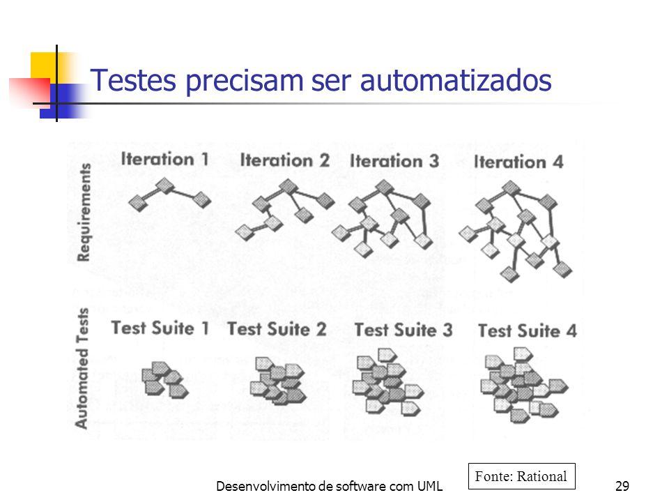 Desenvolvimento de software com UML30 Automação de Testes reduz Tempo e Esforço One Manual Test Cycle 13,000 Tests2 Weeks6 People Test Automation Run More Tests More Often 13,000 Test 6 hours 1 Person Fonte: Rational