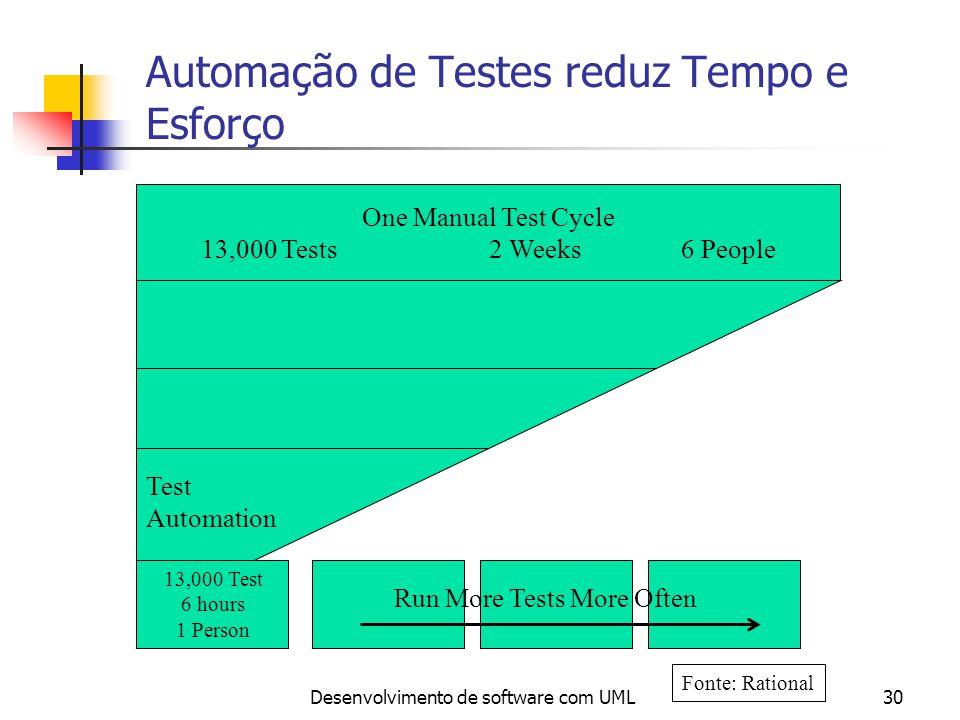 Desenvolvimento de software com UML30 Automação de Testes reduz Tempo e Esforço One Manual Test Cycle 13,000 Tests2 Weeks6 People Test Automation Run