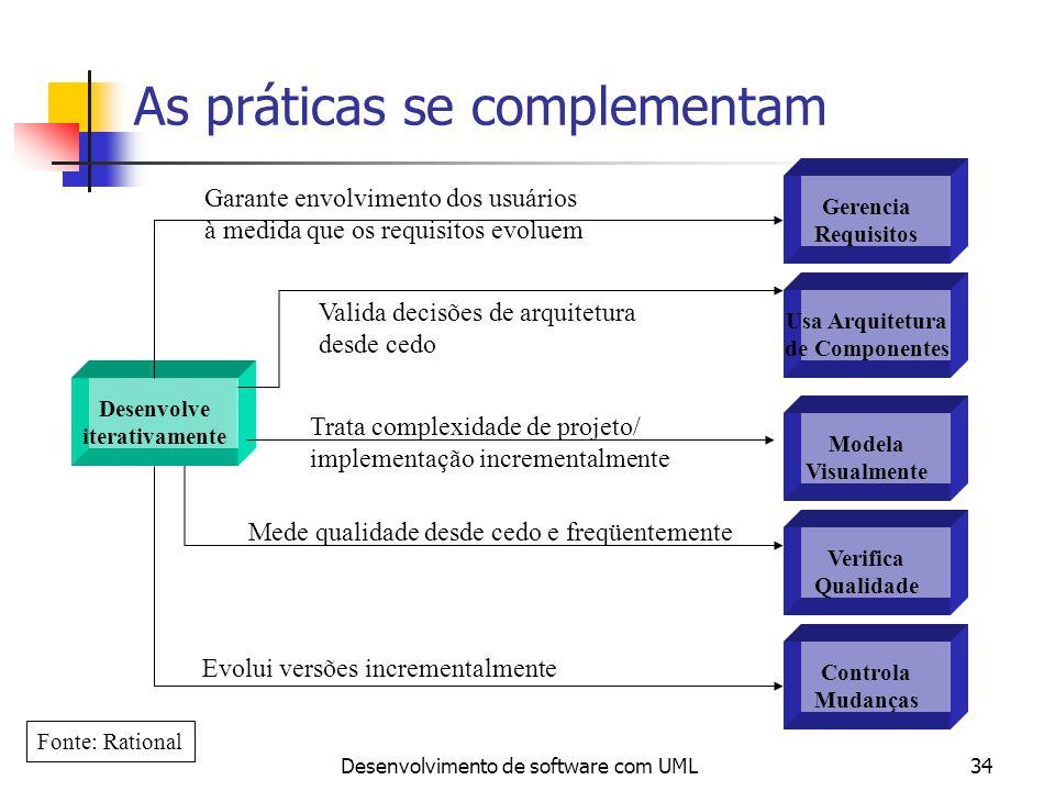 Desenvolvimento de software com UML34 As práticas se complementam Desenvolve iterativamente Controla Mudanças Verifica Qualidade Modela Visualmente Us