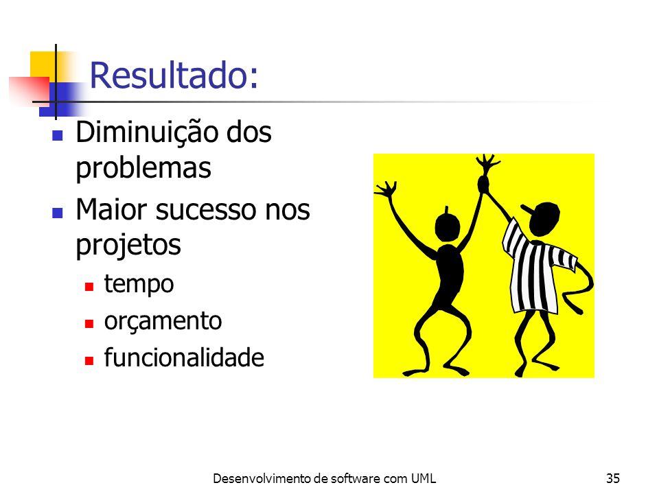 Desenvolvimento de software com UML35 Resultado: Diminuição dos problemas Maior sucesso nos projetos tempo orçamento funcionalidade