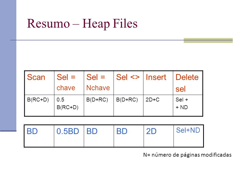 Resumo – Heap Files ScanSel = chave Sel = Nchave Sel <>InsertDelete sel B(RC+D)0.5 B(RC+D) B(D+RC) 2D+CSel + + ND BD0.5BDBD 2D Sel+ND N= número de páginas modificadas
