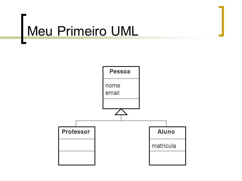 Meu Primeiro UML Pessoa nome email Aluno matricula Professor