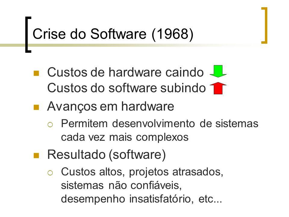Crise do Software (1968) Custos de hardware caindo Custos do software subindo Avanços em hardware Permitem desenvolvimento de sistemas cada vez mais complexos Resultado (software) Custos altos, projetos atrasados, sistemas não confiáveis, desempenho insatisfatório, etc...
