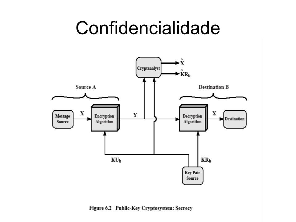 Confidencialidade