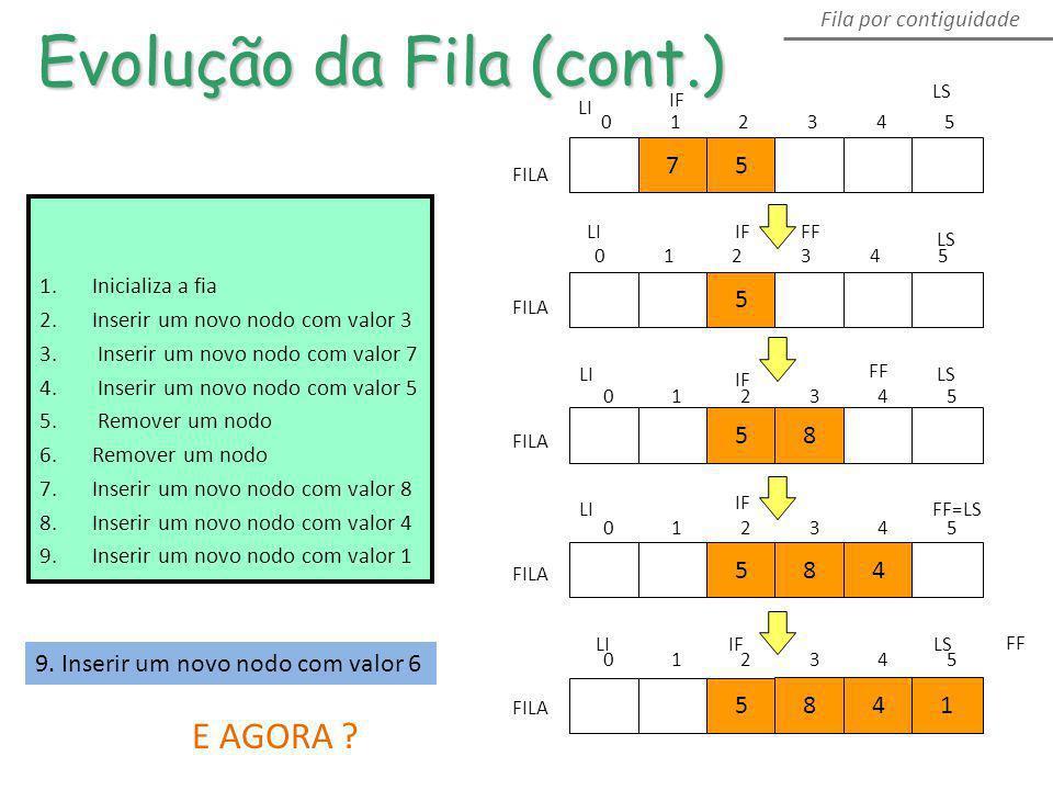 Evolução da Fila (cont.) Fila por contiguidade FILA 75 013254 5 LI LS 58 FILA LILS FF 584 FILA LIFF=LS FILA 5 841 LILSIF 1.Inicializa a fia 2.Inserir