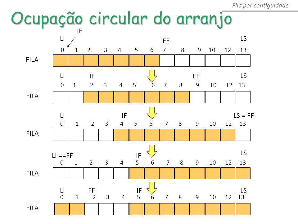 LS FF IF LI Ocupação circular do arranjo FILA 0 1 2 3 4 5 6 7 8 9 10 12 13 LS FF IF LI FILA 0 1 2 3 4 5 6 7 8 9 10 12 13 LS = FFIFLI FILA 0 1 2 3 4 5