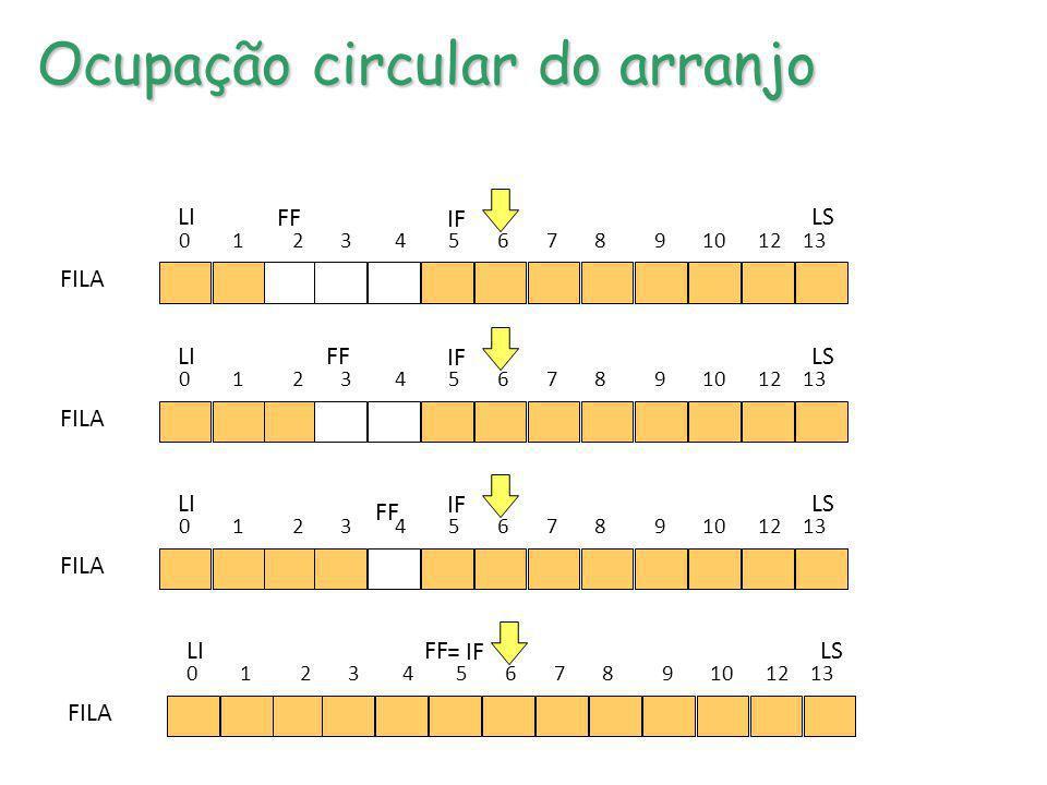 Ocupação circular do arranjo 0 1 2 3 4 5 6 7 8 9 10 12 13 LS FF IF LI FILA 0 1 2 3 4 5 6 7 8 9 10 12 13 LS FF IF LI FILA 0 1 2 3 4 5 6 7 8 9 10 12 13