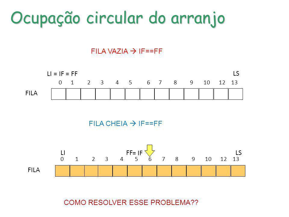 Ocupação circular do arranjo 0 1 2 3 4 5 6 7 8 9 10 12 13 LS IF = FFLI = FILA FILA VAZIA IF==FF FILA CHEIA IF==FF 0 1 2 3 4 5 6 7 8 9 10 12 13 LS FF =