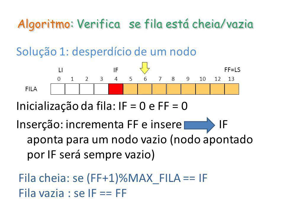 Algoritmo: Verifica se fila está cheia/vazia Solução 1: desperdício de um nodo Inicialização da fila: IF = 0 e FF = 0 Inserção: incrementa FF e insere
