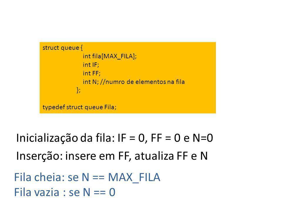 Inicialização da fila: IF = 0, FF = 0 e N=0 Inserção: insere em FF, atualiza FF e N Fila cheia: se N == MAX_FILA Fila vazia : se N == 0 struct queue {