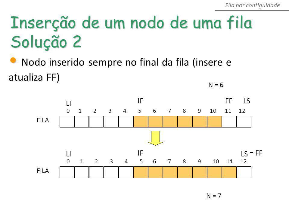 0 1 2 3 4 5 6 7 8 9 10 11 12 LSFFIF LI FILA 0 1 2 3 4 5 6 7 8 9 10 11 12 LS = FFIF LI FILA Inserção de um nodo de uma fila Solução 2 Fila por contigui