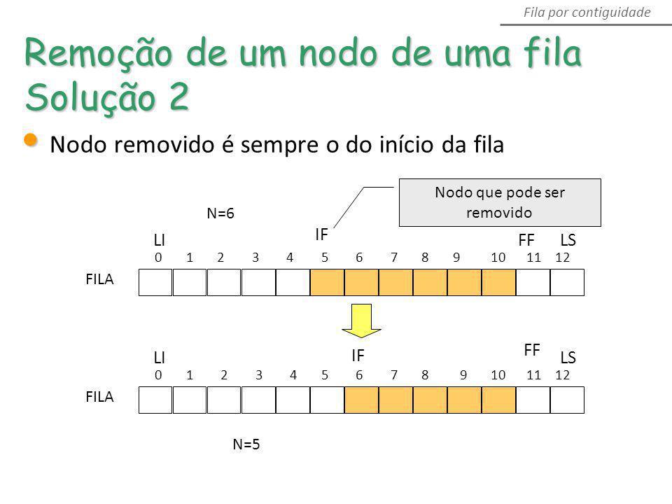 0 1 2 3 4 5 6 7 8 9 10 11 12 LS FF IF LI FILA 0 1 2 3 4 5 6 7 8 9 10 11 12 LS FF IF LI FILA Remoção de um nodo de uma fila Solução 2 Fila por contigui