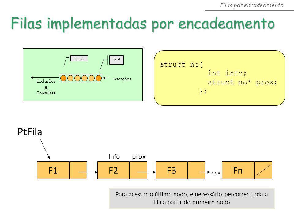 Inserções Exclusões e Consultas FinalInicio F1FnF3F2 PtFila Filas implementadas por encadeamento Filas por encadeamento Info prox Para acessar o últim