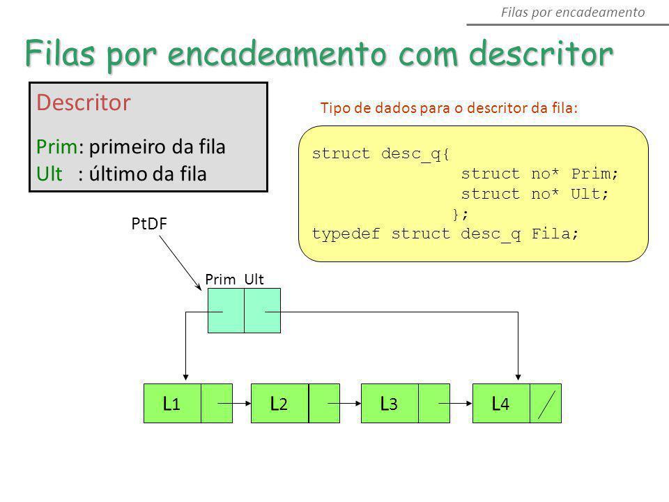 Descritor Prim: primeiro da fila Ult : último da fila Filas por encadeamento com descritor Filas por encadeamento PtDF Prim Ult L1L1 L2L2 L4L4 L3L3 st