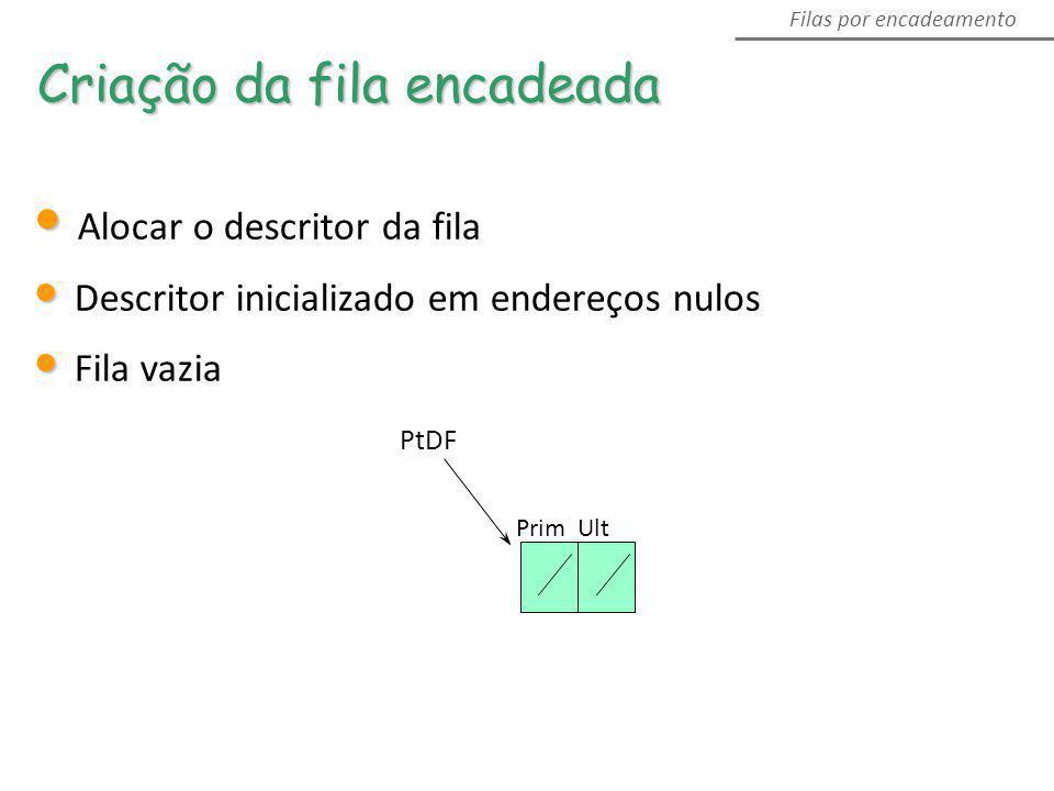 Alocar o descritor da fila Descritor inicializado em endereços nulos Fila vazia Criação da fila encadeada PtDF Prim Ult