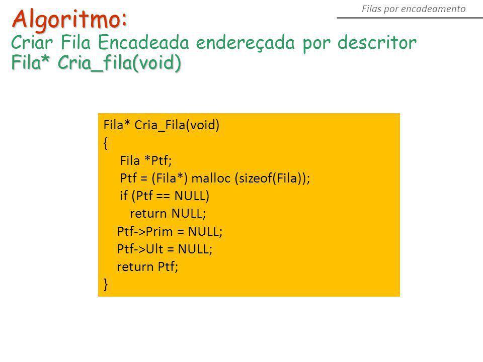Algoritmo: Criar Fila Encadeada endereçada por descritor Fila* Cria_fila(void) Filas por encadeamento Fila* Cria_Fila(void) { Fila *Ptf; Ptf = (Fila*)