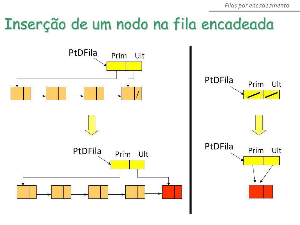 PtDFila Prim Ult PtDFila Prim Ult / PtDFila Prim Ult Filas por encadeamento Inserção de um nodo na fila encadeada PtDFila Prim Ult