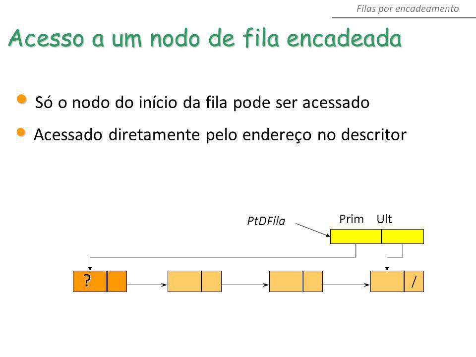 PtDFila Prim Ult / ? Filas por encadeamento Acesso a um nodo de fila encadeada Só o nodo do início da fila pode ser acessado Acessado diretamente pelo