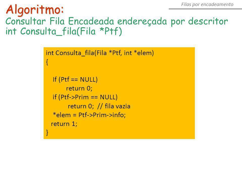 Algoritmo: Consultar Fila Encadeada endereçada por descritor int Consulta_fila(Fila *Ptf) Filas por encadeamento int Consulta_fila(Fila *Ptf, int *ele