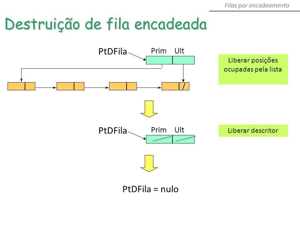 PtDFila / Prim Ult Filas por encadeamento Destruição de fila encadeada PtDFila Prim Ult PtDFila = nulo Liberar posições ocupadas pela lista Liberar de