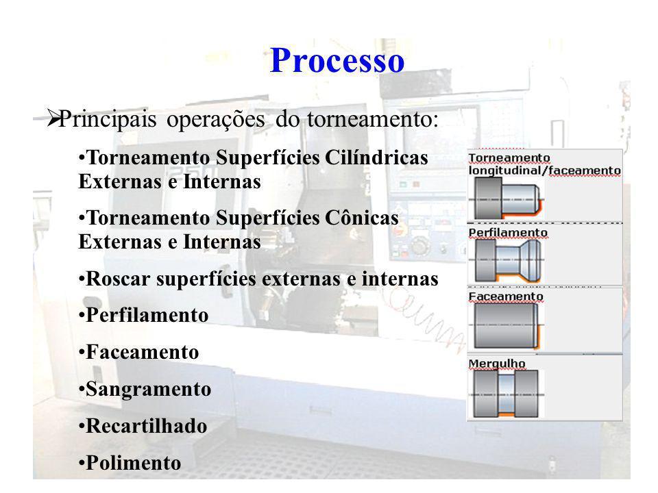 Processo Principais operações do torneamento: Torneamento Superfícies Cilíndricas Externas e Internas Torneamento Superfícies Cônicas Externas e Inter