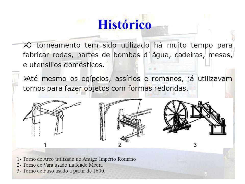 Histórico O torneamento tem sido utilizado há muito tempo para fabricar rodas, partes de bombas d`água, cadeiras, mesas, e utensílios domésticos. Até